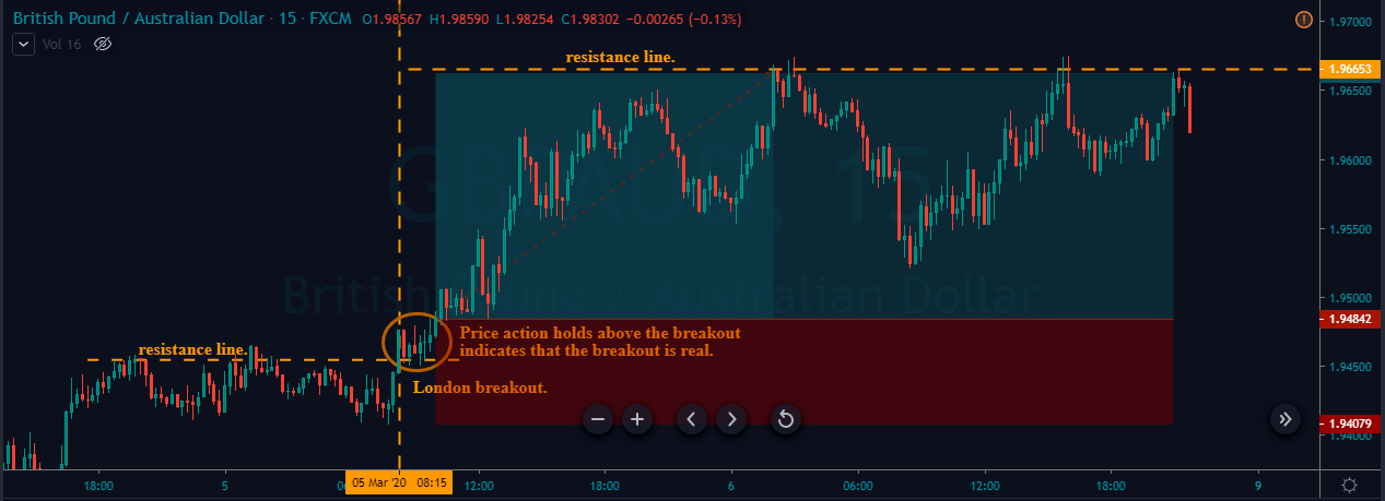 price action on gbpaud london breakout strategy