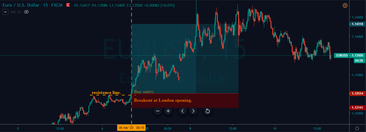 price breakout in london breakout strategy