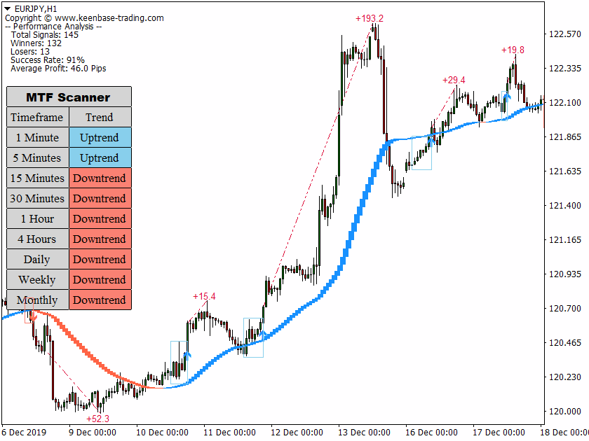 trend trading suite on eurjpy
