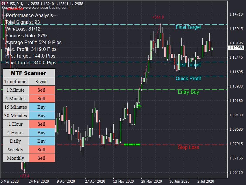 acb breakout arrows indicator eurusd h1