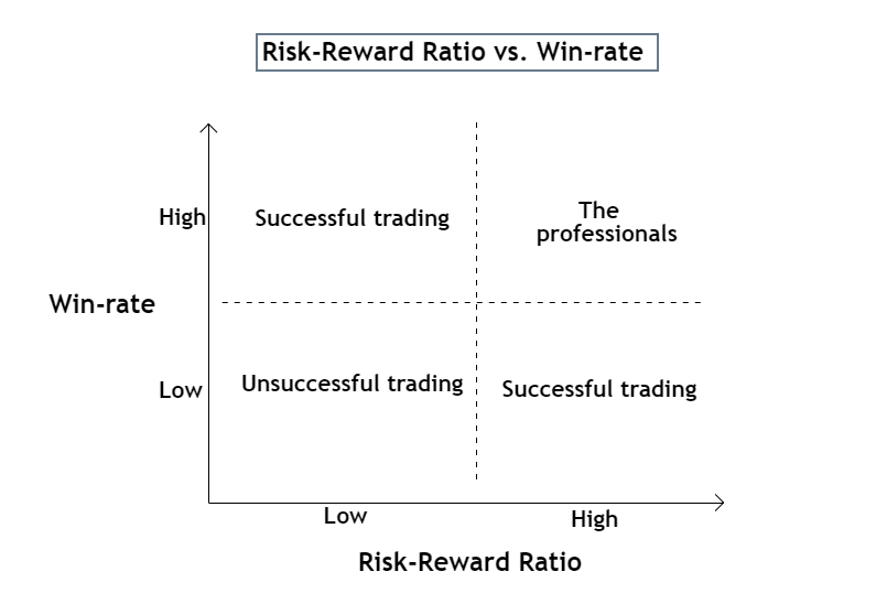 balance between win rate and risk reward ratio