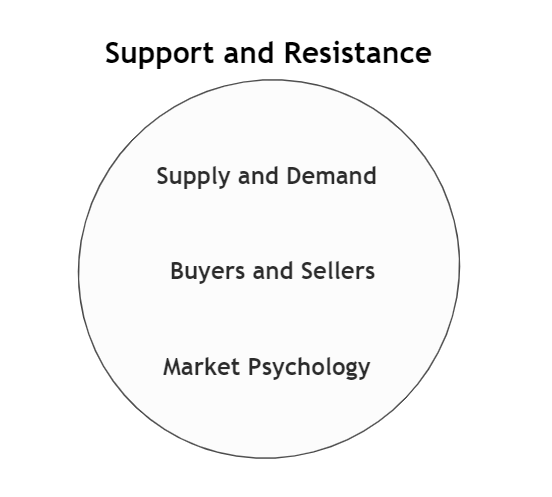 concept of support and resistance in forex market