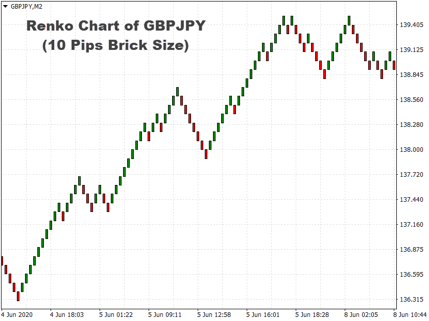 renko chart gbjpy 10 pips brick size