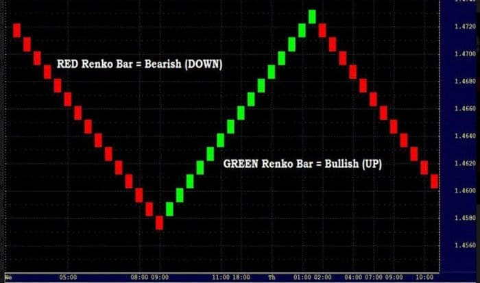 renko charts featured image
