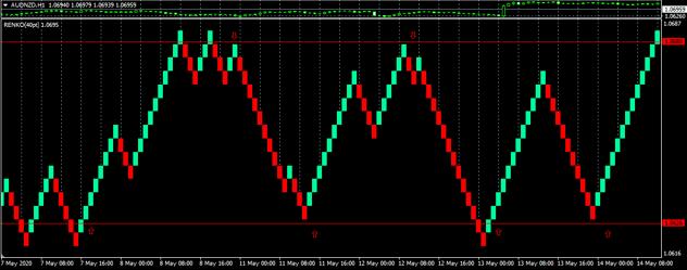 renko range bound trading