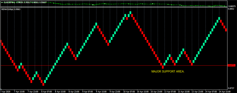 renko support resistance buy example