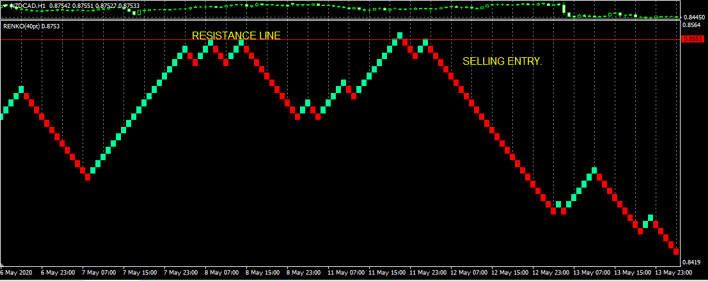 renko support resistance sell example
