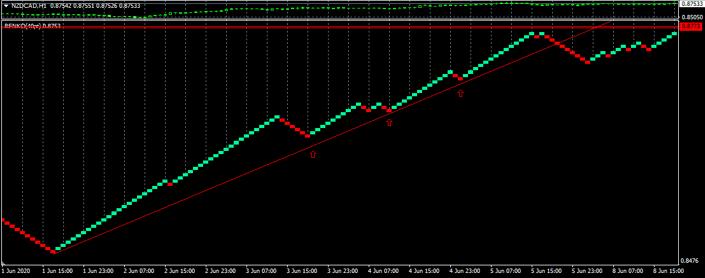 renko trendline buy example