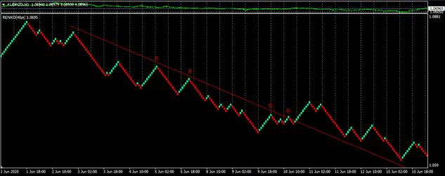 renko trendline sell example