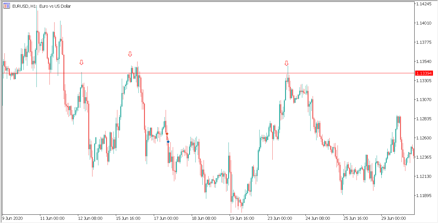resistance level on eurusd part two