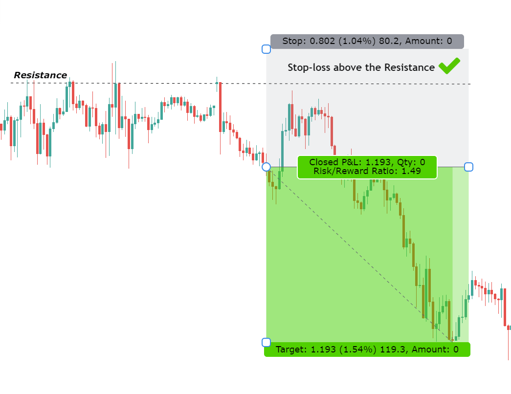 stop loss to decide risk reward ratio in forex trading example one