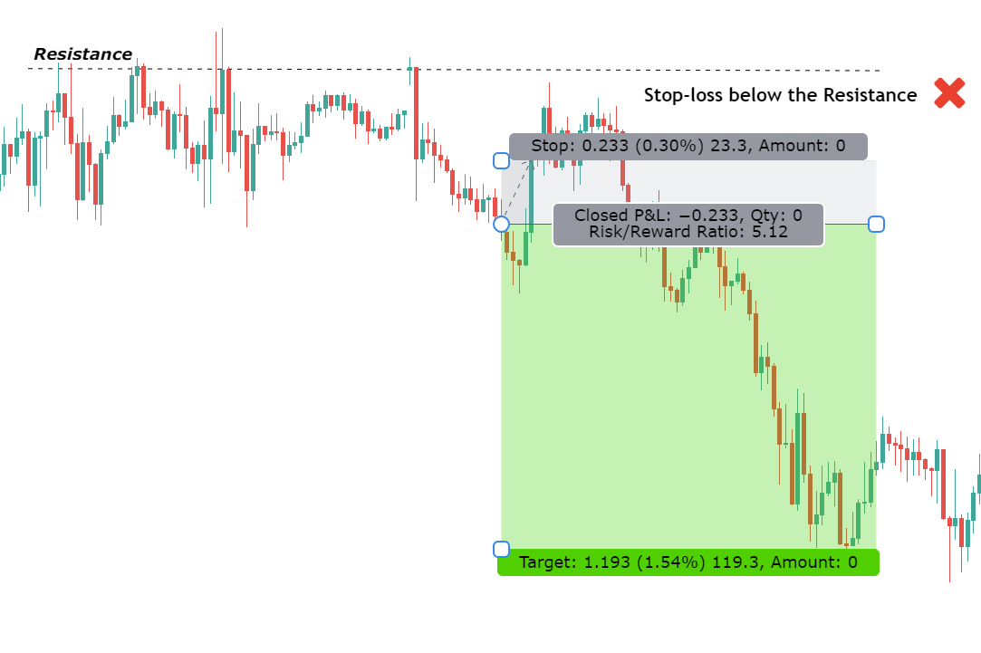 stop loss to decide risk reward ratio in forex trading example two