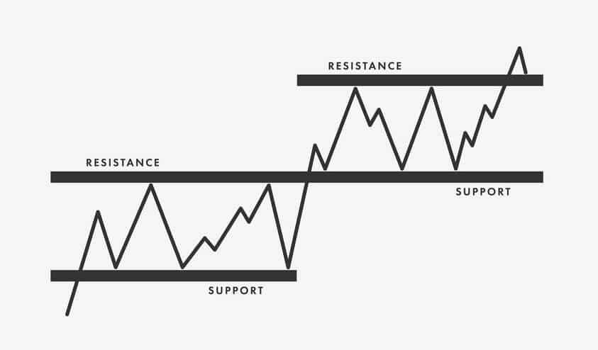 support and resistance trading strategies featured image