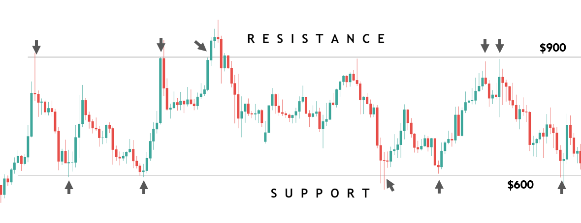 understanding the support and resistance
