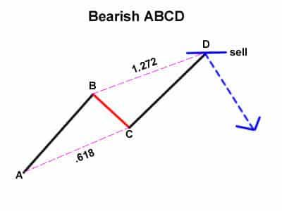 bearish abcd