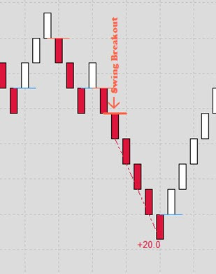 bearish swing breakout on renko