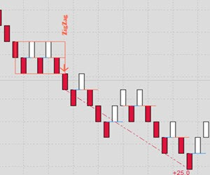 bearish zigzag renko pattern
