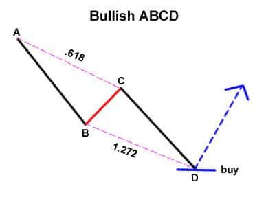 bullish abcd