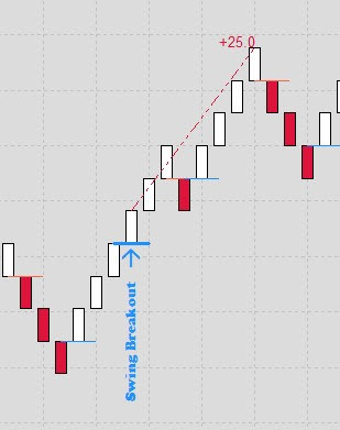 bullish swing breakout on renko