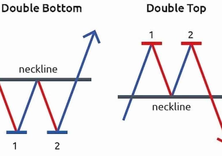 double top double bottom pattern
