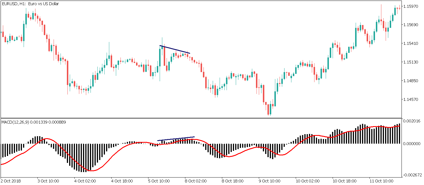 hidden bearish divergence on macd