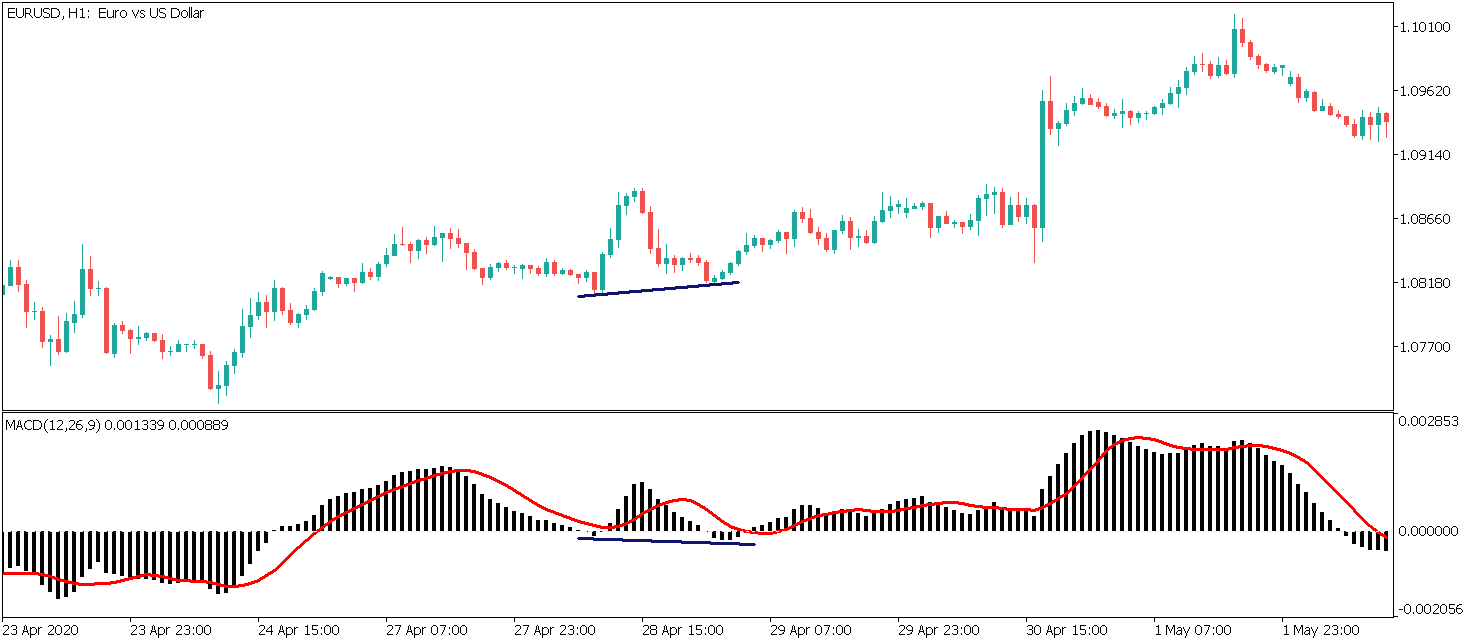 hidden bullish divergence on macd