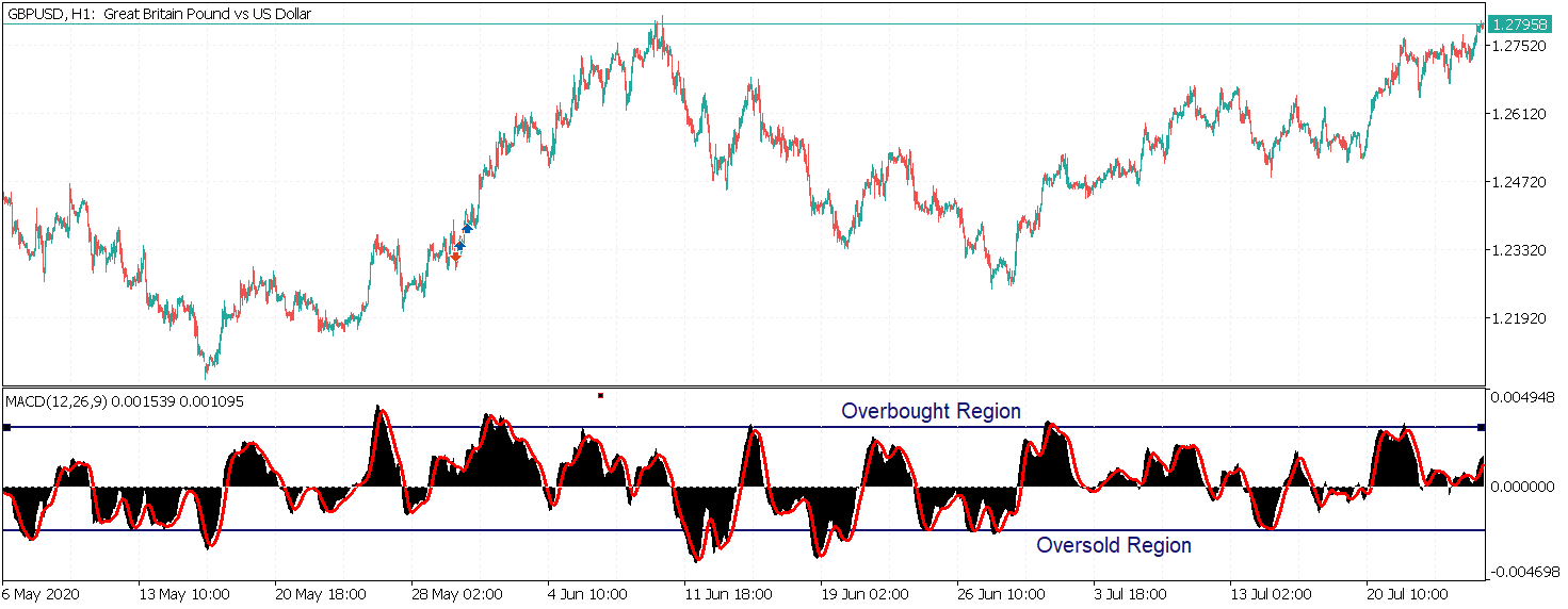 macd overbought oversold regions
