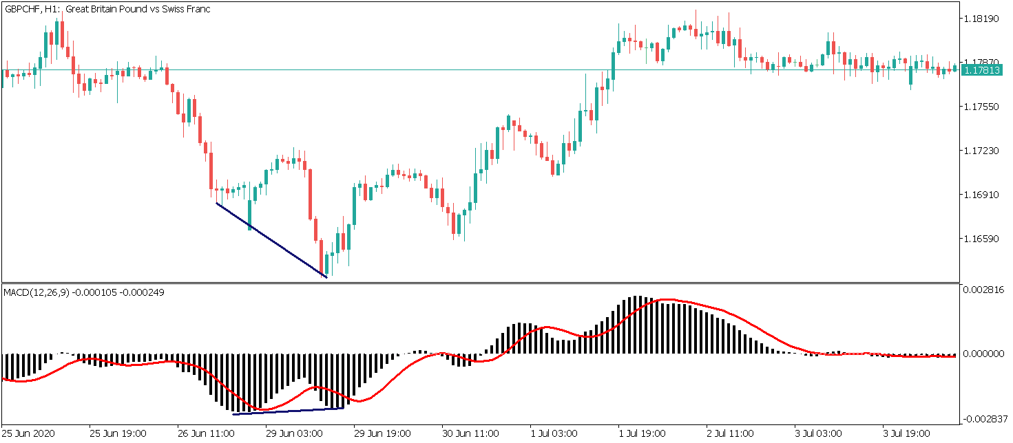 regular bullish divergence on macd