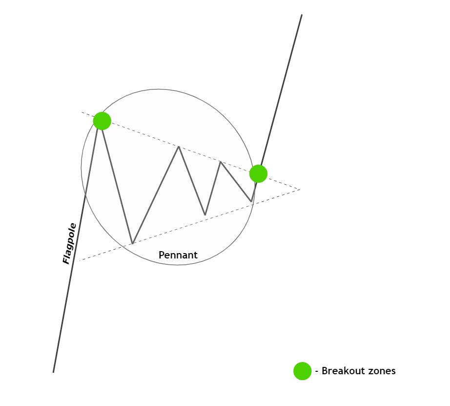 flagpole-pennant pattern-breakout zone