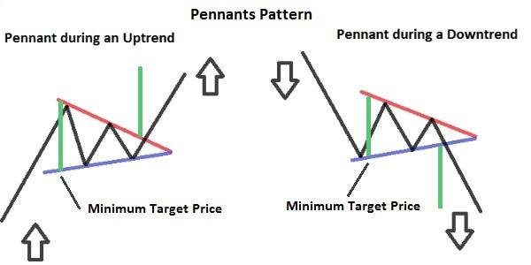how to trade using pennants