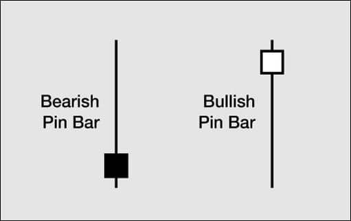 pin bar trading strategies featured image
