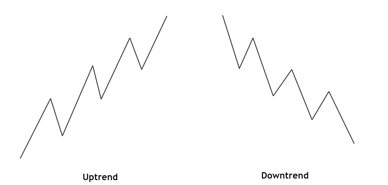 uptrend and downtrend