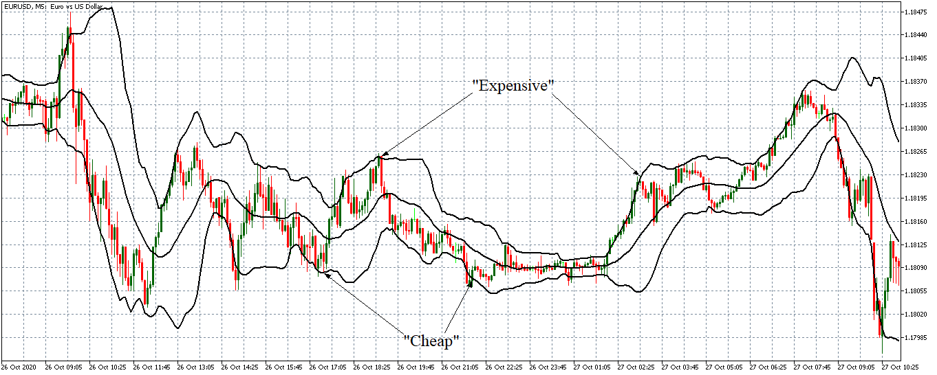 currency assessment using bollinger bands