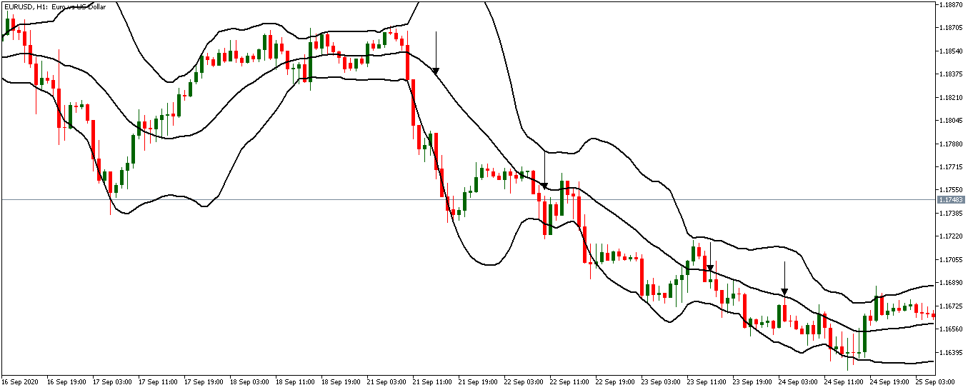 downtrend with bollinger bands