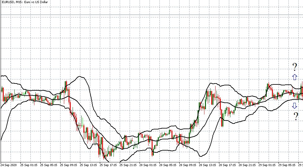 finding breakouts with bollinger bands