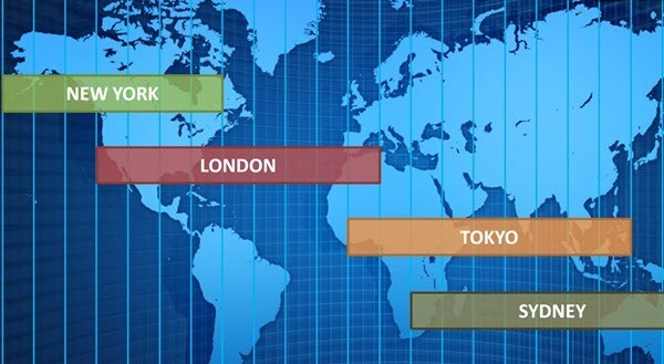 forex market hours - understanding the different market sessions.