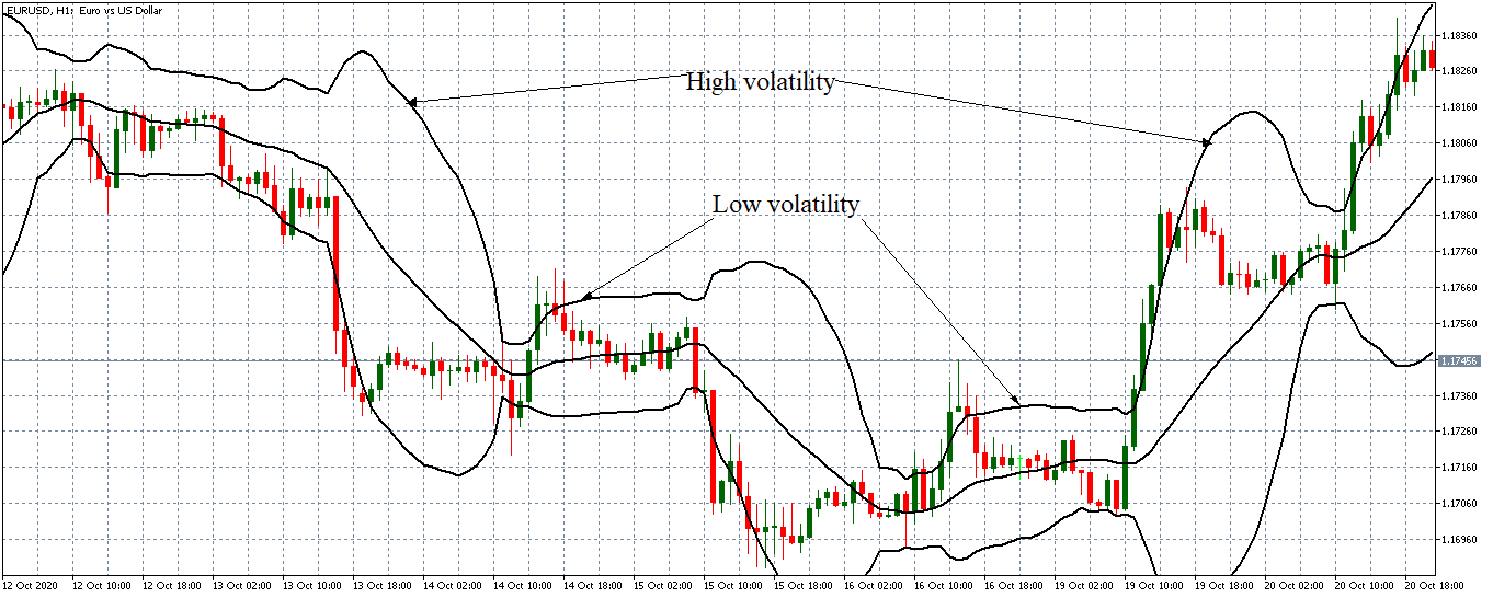 measuring volatility with bollinger bands