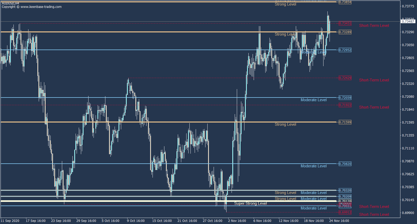 support resistance levels on audusd daily
