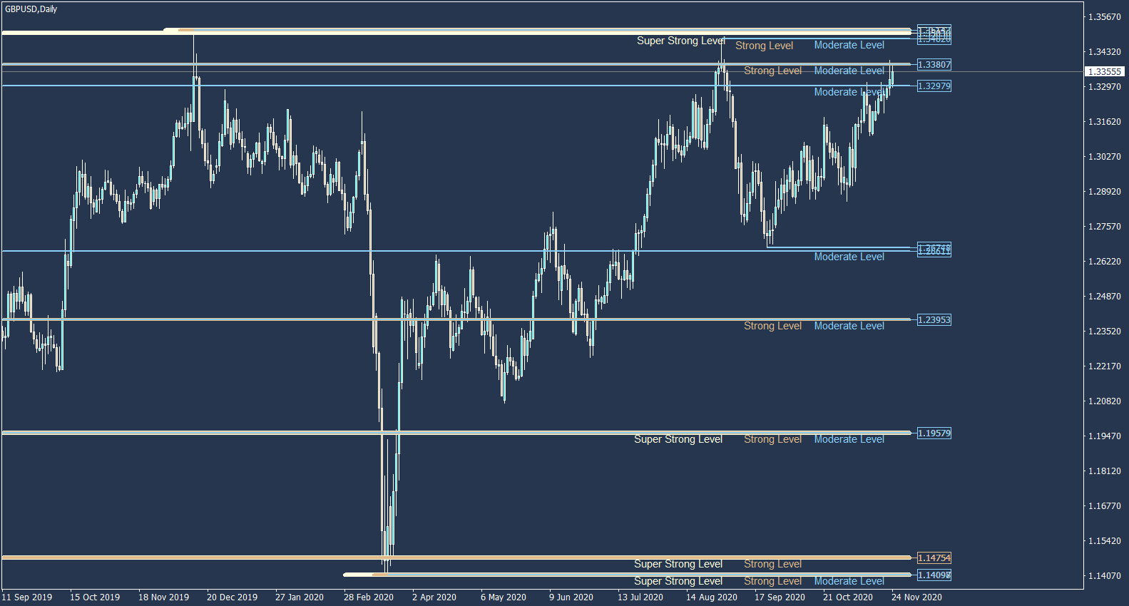 support resistance levels on gbpusd daily