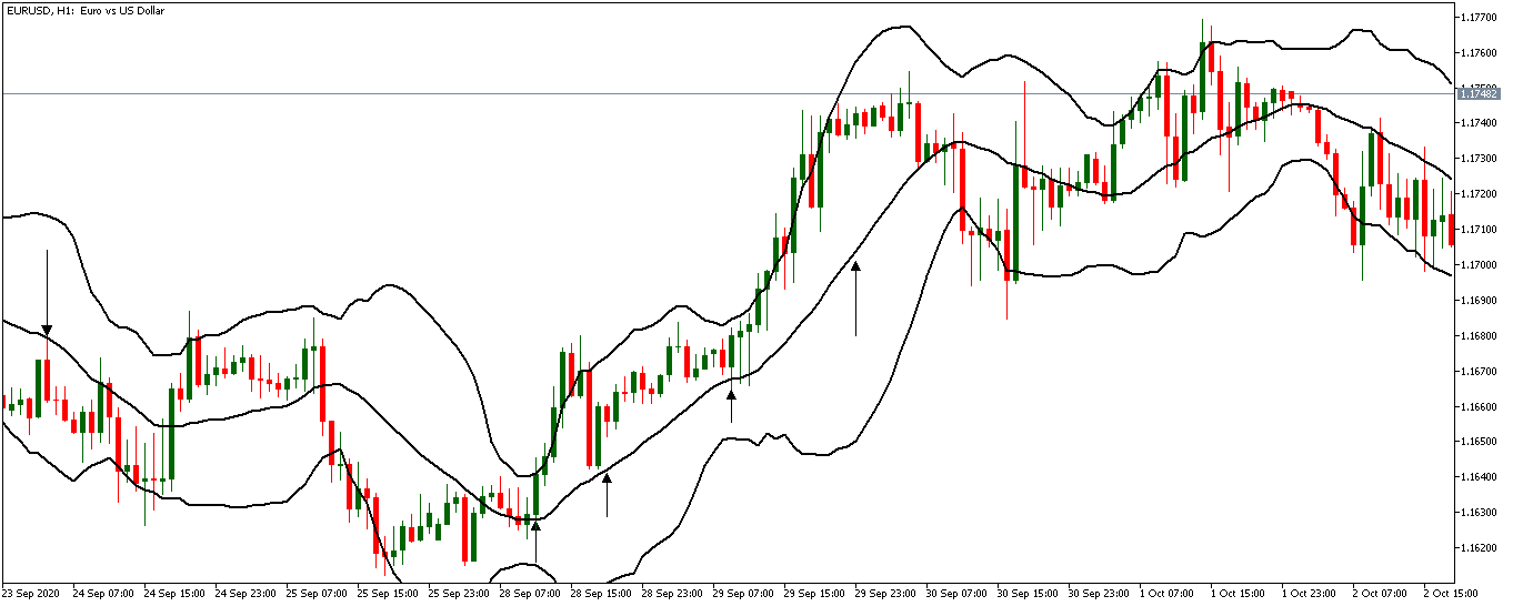 uptrend with bollinger bands