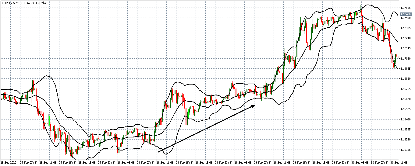 upward breakout with bollinger bands