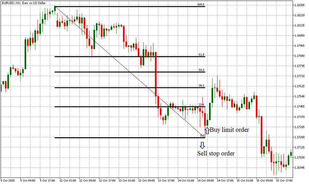buy limit and sell stop order using fibonacci retracement tool