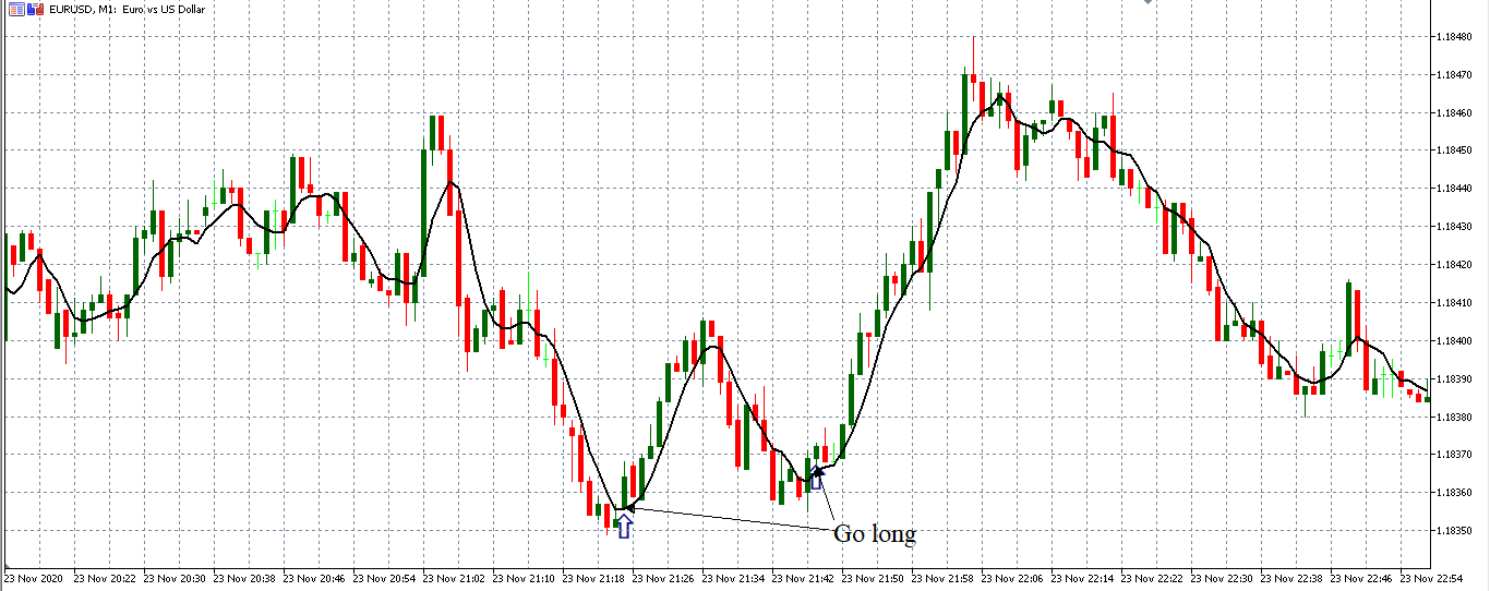 buy signal with ma crossover forex strategy