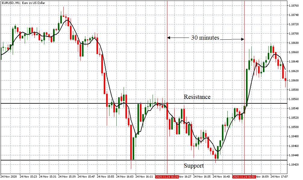 establishing s&r levels on 30 min timeframe