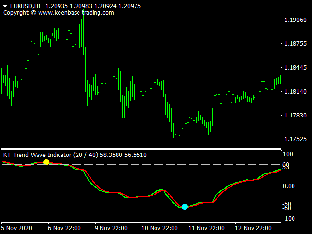 kt trend wave indicator on eurusd h1