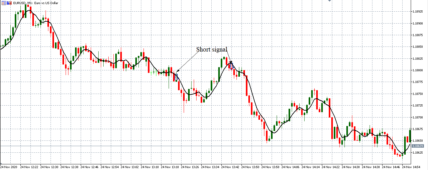 sell signal with ma crossover forex strategy