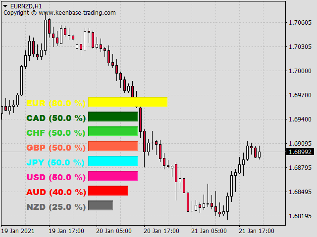 currency meter indicator eurnzd