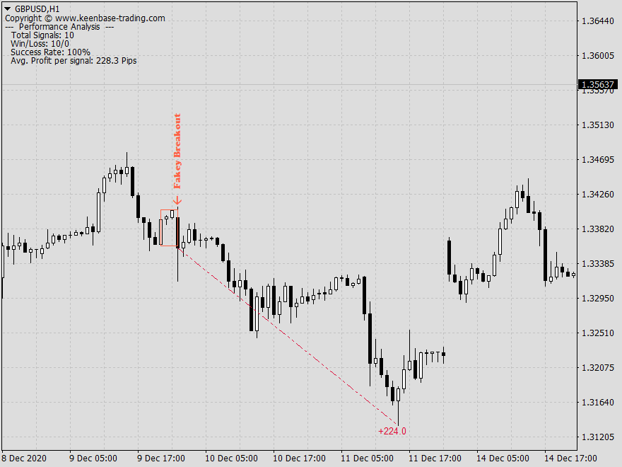 fakey breakout pattern