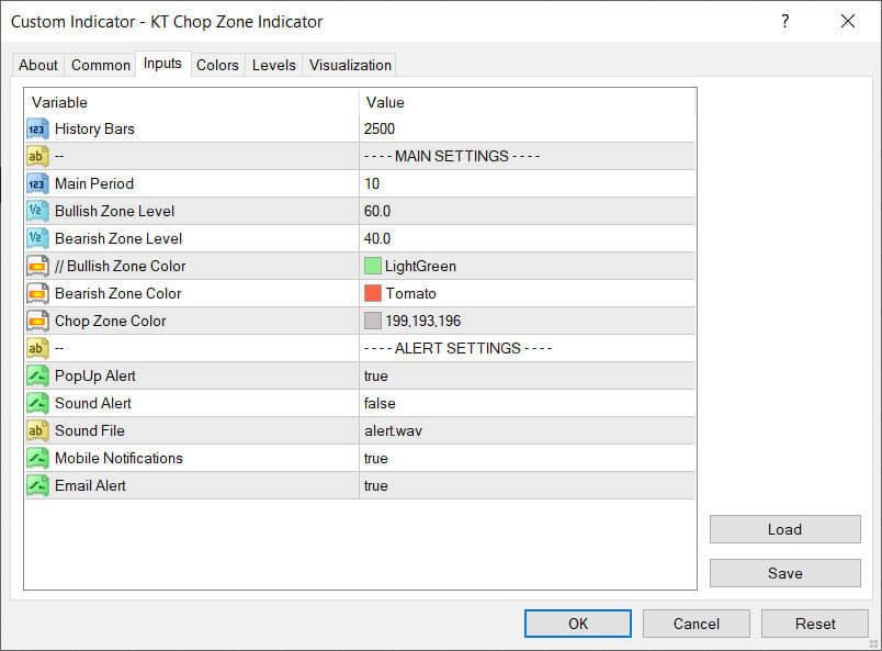 kt chop zone indicator inputs