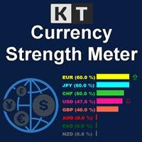 kt currency strength meter indicator logo